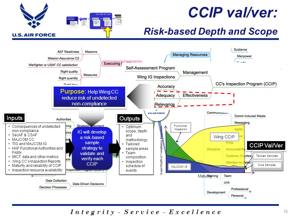 I n t e g r i t y - S e r v i c e - E x c e l l e n c e CCIP val/ver: Risk-based Depth and Scope 16 Wing CCIP MAJCOM IG Functional Inspection s Core Samples Tailored Samples CCIP Val/Ver IG will develop a risk-based sample strategy to validate and verify each CCIP Purpose Purpose: Help Wing CC reduce risk of undetected non-compliance Consequences of undetected non-compliance SecAF & CSAF MAJCOM CC TIG and MAJCOM IG HAF Functional Authorities and FAMs MICT data and other metrics Wing CC's Inspection Reports Maturity and reliability of CCIP Inspection resource availability Consequences of undetected non-compliance SecAF & CSAF MAJCOM CC TIG and MAJCOM IG HAF Functional Authorities and FAMs MICT data and other metrics Wing CC's Inspection Reports Maturity and reliability of CCIP Inspection resource availability Inputs Optimum scope, depth and methodology Tailored sample areas Team composition Inspection schedule of events Optimum scope, depth and methodology Tailored sample areas Team composition Inspection schedule of events Outputs Maturity Scope/Depth of Compliance Inspection