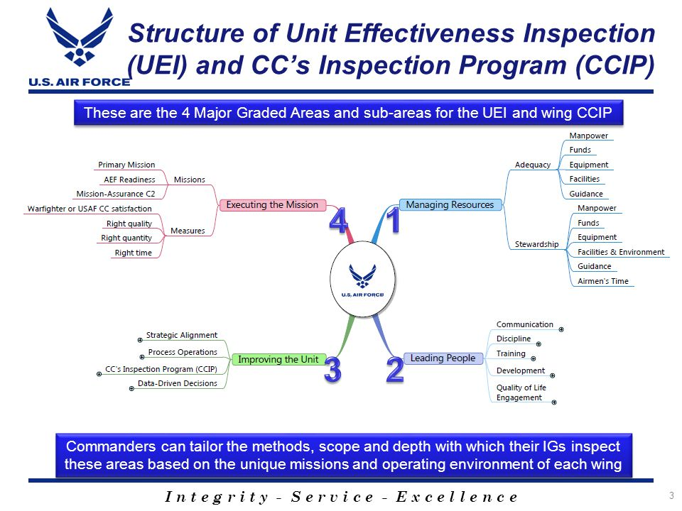 I n t e g r i t y - S e r v i c e - E x c e l l e n c e How It Will Work 4 the Wing IG So the Wing IG builds an inspection plan, that requires to inspect the wing's execution of XP 's plans Wing CC wants these Then the XP works with SMEs across the wing so he directs XP to build plans to direct & synchronize the wing's muscle movements to produce these required capabilities Mission Assurance Many threats Command & control Deploy AEF Airmen Execute primary mission(s) and exercises, But the Wing IG is not responsible for the wing's plans or teaching the wing how to execute them or fixing the problems they find and the finds and reports deficiencies to the Wing IG Wing CC or prepping for an inspection Capabilities to build, brief and publish these wing plans Then the Wing CC asks and MESLs & SOEs, and Exercise Controllers and injects Catalyst inspectors and this OODA loop starts again who asks Gp/CCs to do RCA, and fix the problems and improve.