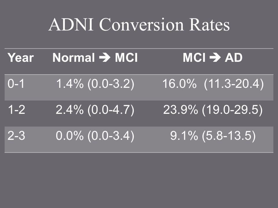 ADNI Conversion Rates YearNormal  MCIMCI  AD 0-11.4% (0.0-3.2)16.0% (11.3-20.4) 1-22.4% (0.0-4.7)23.9% (19.0-29.5) 2-30.0% (0.0-3.4)9.1% (5.8-13.5)