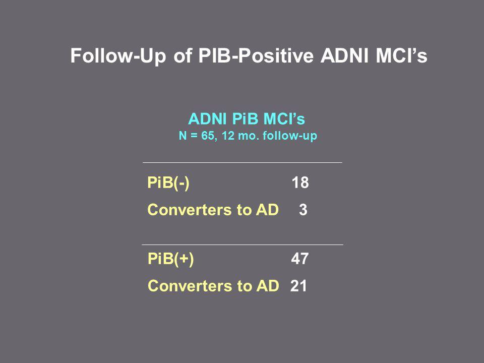 Follow-Up of PIB-Positive ADNI MCI's PiB(+) 47 Converters to AD 21 PiB(-) 18 Converters to AD 3 ADNI PiB MCI's N = 65, 12 mo.