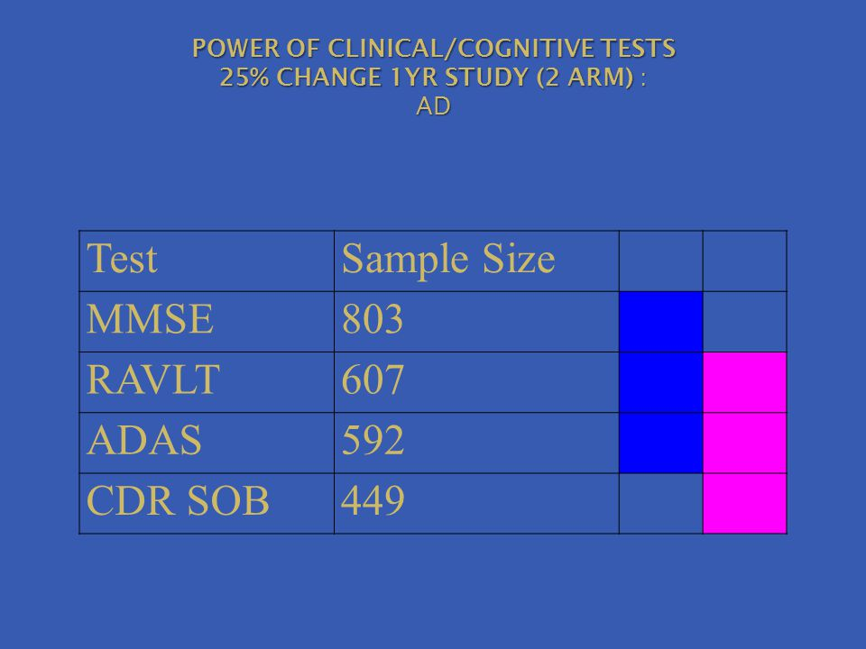 TestSample Size MMSE803 RAVLT607 ADAS592 CDR SOB449 POWER OF CLINICAL/COGNITIVE TESTS 25% CHANGE 1YR STUDY (2 ARM) : AD