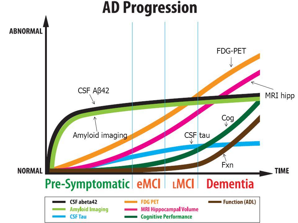 CSF Aβ42 Amyloid imaging FDG-PET MRI hipp CSF tau Cog Fxn