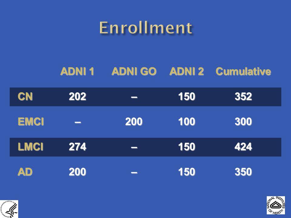 ADNI 1ADNI GOADNI 2Cumulative CN202–150352 EMCI–200100300 LMCI274–150424 AD200–150350