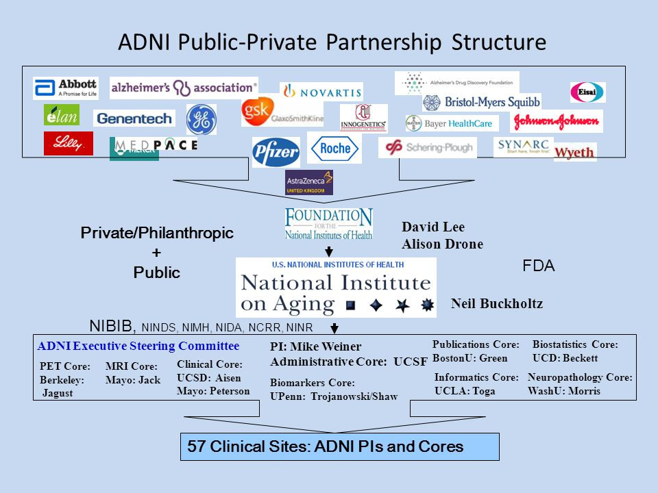 ADNI Public-Private Partnership Structure Neil Buckholtz PI: Mike Weiner Administrative Core: UCSF David Lee Alison Drone Biostatistics Core: UCD: Beckett Biomarkers Core: UPenn: Trojanowski/Shaw MRI Core: Mayo: Jack Clinical Core: UCSD: Aisen Mayo: Peterson PET Core: Berkeley: Jagust Informatics Core: UCLA: Toga Publications Core: BostonU: Green Neuropathology Core: WashU: Morris 57 Clinical Sites: ADNI PIs and Cores ADNI Executive Steering Committee Private/Philanthropic + Public NIBIB, NINDS, NIMH, NIDA, NCRR, NINR FDA