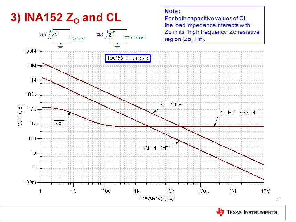 """3) INA152 Z O and CL 27 Note : For both capacitive values of CL the load impedance interacts with Zo in its """"high frequency"""" Zo resistive region (Zo_H"""