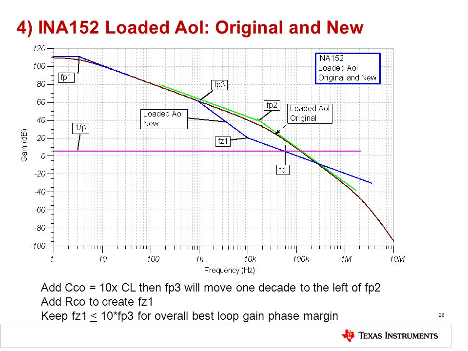 4) INA152 Loaded Aol: Original and New 28 Add Cco = 10x CL then fp3 will move one decade to the left of fp2 Add Rco to create fz1 Keep fz1 < 10*fp3 fo