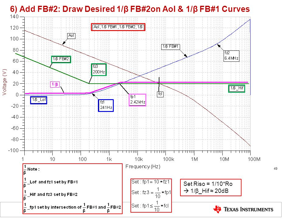 6) Add FB#2: Draw Desired 1/β FB#2on Aol & 1/β FB#1 Curves 49 Set Riso = 1/10*Ro  1/β_Hif ≈ 20dB
