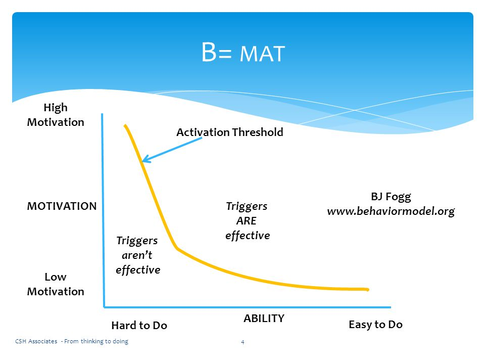 CSH Associates - From thinking to doing4 B= MAT MOTIVATION High Motivation Low Motivation Hard to Do Easy to Do ABILITY Triggers aren't effective Trig