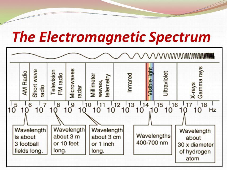 Classification of UVR WavelengthType 315 - 400 nm UVA (long) 280 – 315 nm UVB (medium) Below 280 nmUVC (short)