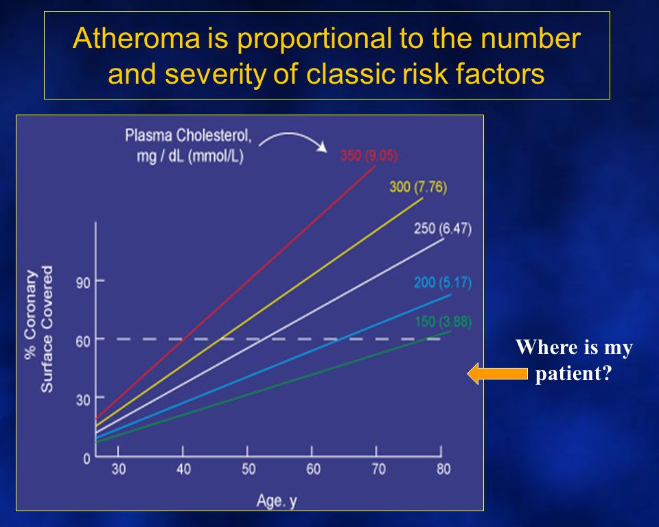 Novel risk factors and atheroma