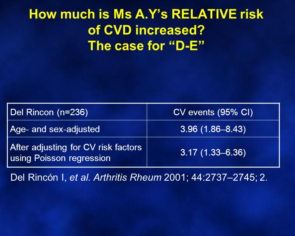 How much is Ms A.Y's RELATIVE risk of CVD increased.
