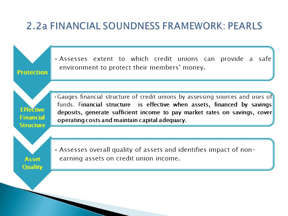 Protection Assesses extent to which credit unions can provide a safe environment to protect their members' money. Effective Financial Structure Gauges