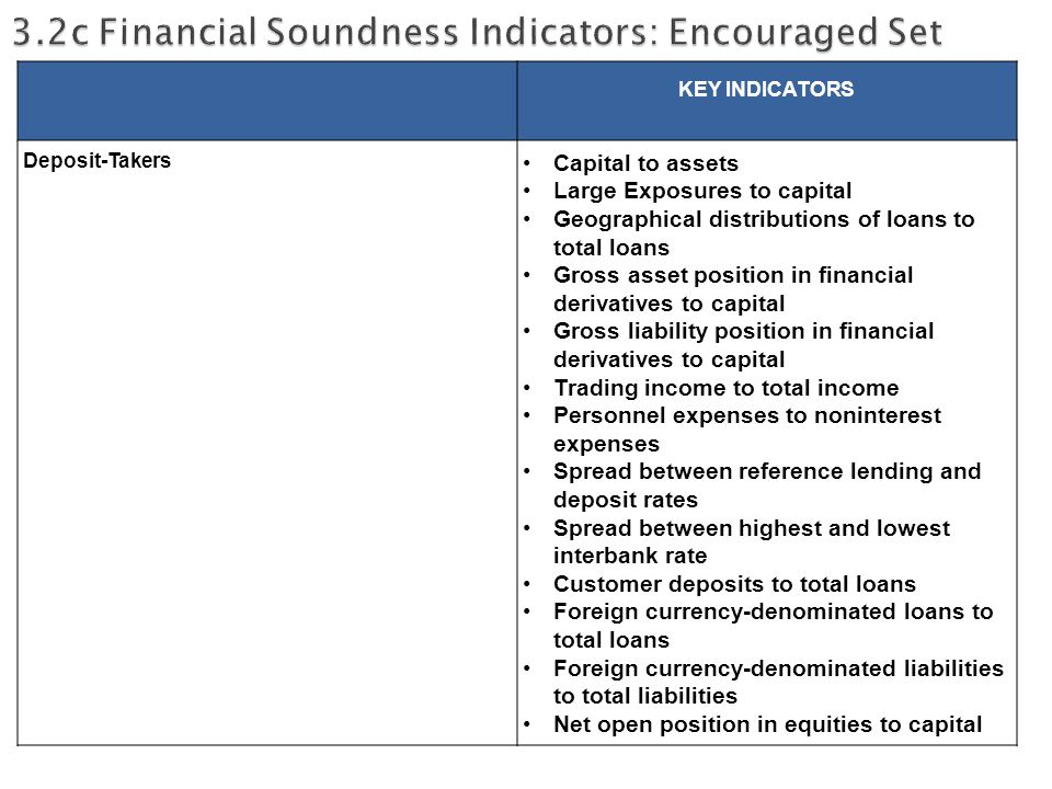 KEY INDICATORS Deposit-Takers Capital to assets Large Exposures to capital Geographical distributions of loans to total loans Gross asset position in