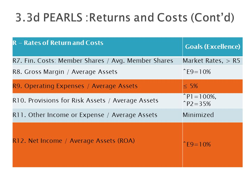 R - Rates of Return and Costs Goals (Excellence) R7. Fin. Costs: Member Shares / Avg. Member SharesMarket Rates, > R5 R8. Gross Margin / Average Asset