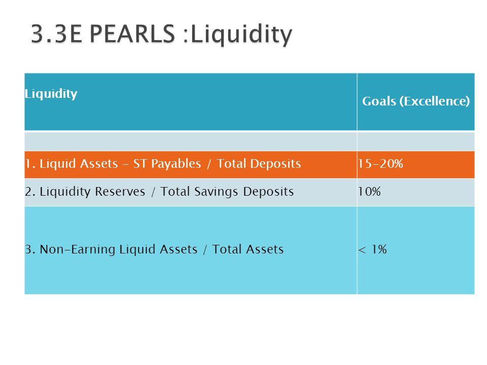 Liquidity Goals (Excellence) 1. Liquid Assets - ST Payables / Total Deposits15-20% 2. Liquidity Reserves / Total Savings Deposits10% 3. Non-Earning Li