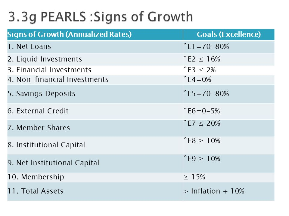 Signs of Growth (Annualized Rates)Goals (Excellence) 1.