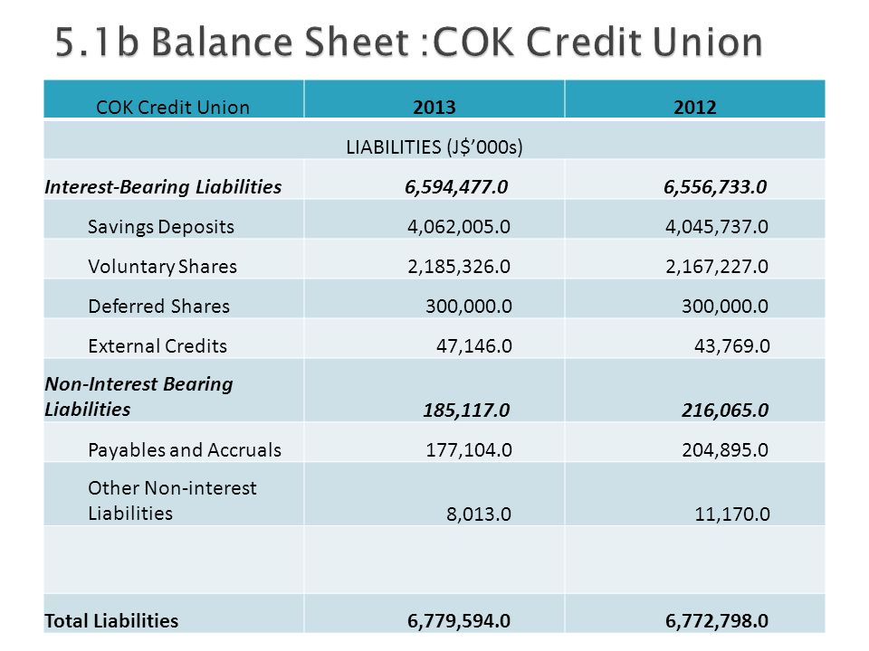 COK Credit Union20132012 LIABILITIES (J$'000s) Interest-Bearing Liabilities 6,594,477.0 6,556,733.0 Savings Deposits 4,062,005.0 4,045,737.0 Voluntary Shares 2,185,326.0 2,167,227.0 Deferred Shares 300,000.0 External Credits 47,146.0 43,769.0 Non-Interest Bearing Liabilities 185,117.0 216,065.0 Payables and Accruals 177,104.0 204,895.0 Other Non-interest Liabilities 8,013.0 11,170.0 Total Liabilities 6,779,594.0 6,772,798.0