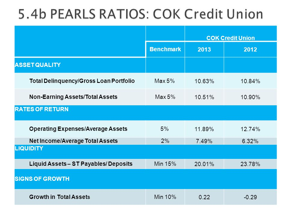 COK Credit Union Benchmark20132012 ASSET QUALITY Total Delinquency/Gross Loan Portfolio Max 5% 10.63%10.84% Non-Earning Assets/Total AssetsMax 5%10.51