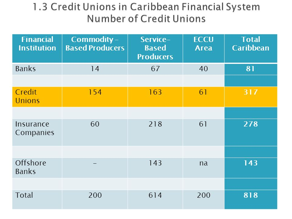 Financial Institution Commodity – Based Producers Service- Based Producers ECCU Area Total Caribbean Banks14674081 Credit Unions 15416361317 Insurance