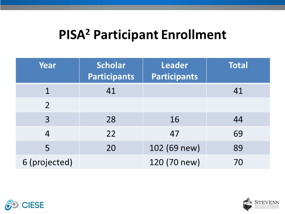 PISA 2 Participant Enrollment YearScholar Participants Leader Participants Total 141 2 3281644 4224769 520102 (69 new)89 6 (projected)120 (70 new)70