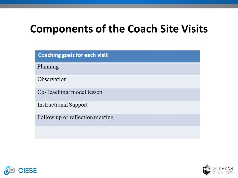 Coaching goals for each visit Planning Observation Co-Teaching/ model lesson Instructional Support Follow up or reflection meeting Components of the C
