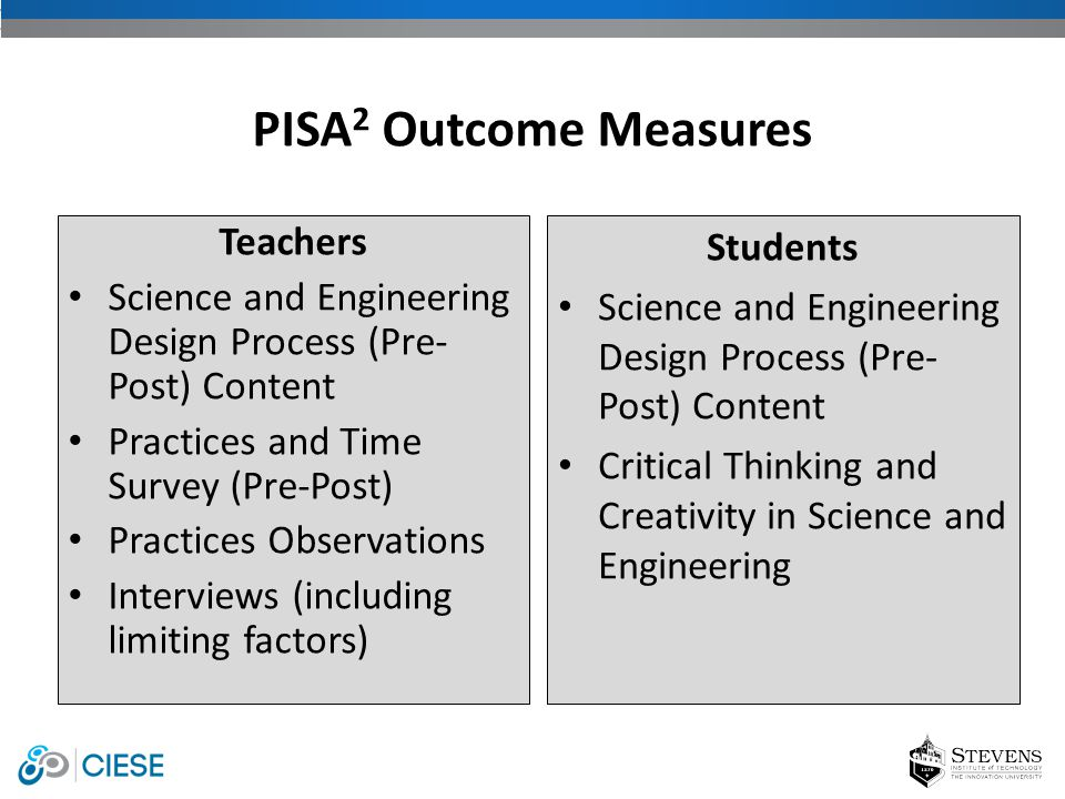 Teachers Science and Engineering Design Process (Pre- Post) Content Practices and Time Survey (Pre-Post) Practices Observations Interviews (including limiting factors) PISA 2 Outcome Measures Students Science and Engineering Design Process (Pre- Post) Content Critical Thinking and Creativity in Science and Engineering