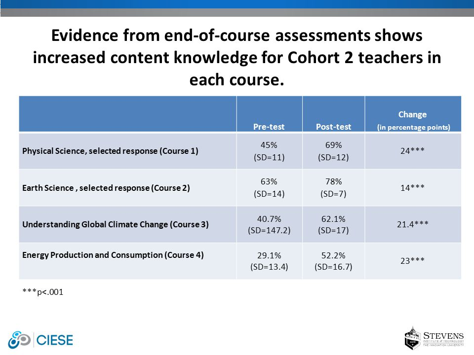 Evidence from end-of-course assessments shows increased content knowledge for Cohort 2 teachers in each course.