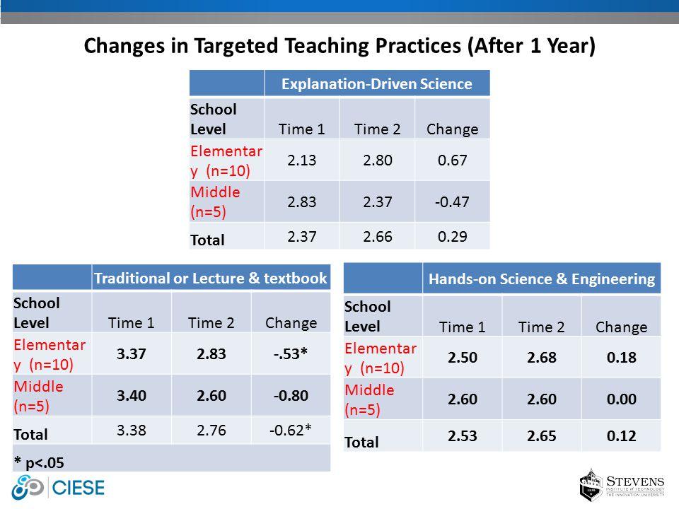 Explanation-Driven Science School LevelTime 1Time 2Change Elementar y (n=10) 2.132.800.67 Middle (n=5) 2.832.37-0.47 Total 2.372.660.29 Changes in Tar