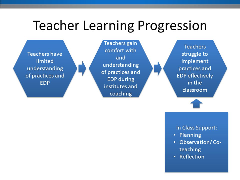 Teacher Learning Progression Teachers have limited understanding of practices and EDP Teachers gain comfort with and understanding of practices and EDP during institutes and coaching Teachers struggle to implement practices and EDP effectively in the classroom In Class Support: Planning Observation/ Co- teaching Reflection In Class Support: Planning Observation/ Co- teaching Reflection