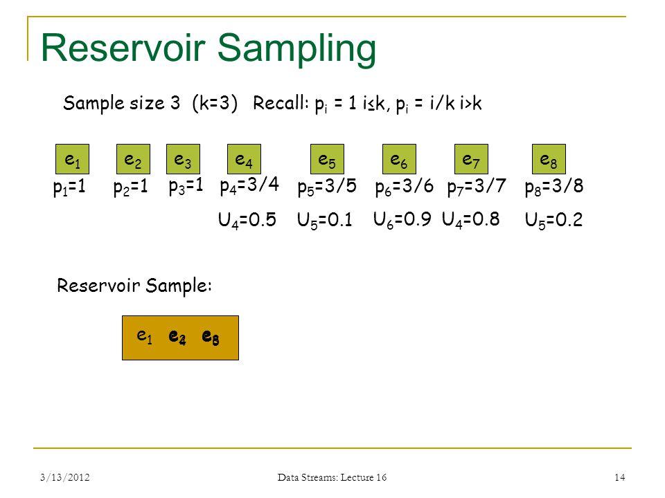3/13/2012 Data Streams: Lecture 16 14 Reservoir Sampling e1e1 Reservoir Sample: e2e2 e6e6 e5e5 e4e4 e3e3 Sample size 3 (k=3) Recall: p i = 1 i≤k, p i = i/k i>k p 1 =1p 2 =1 e1e1 e2e2 p 3 =1 e3e3 p 4 =3/4 p 5 =3/5p 6 =3/6 e7e7 p 7 =3/7 e8e8 p 8 =3/8 U 4 =0.5U 5 =0.1 U 6 =0.9U 4 =0.8 U 5 =0.2 e4e4 e5e5 e8e8