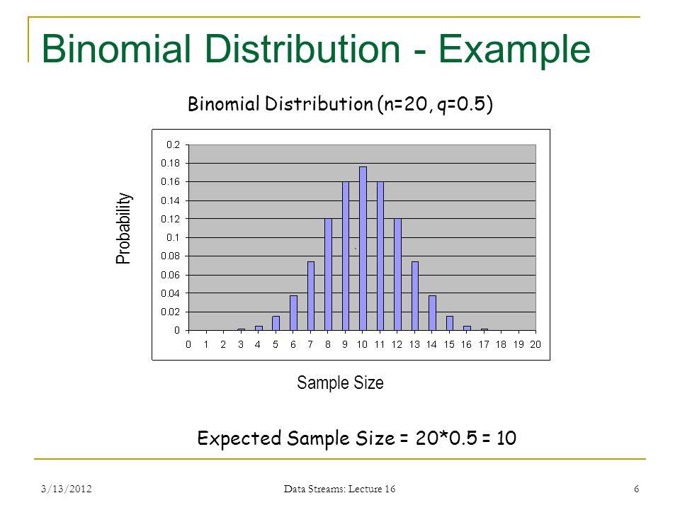 3/13/2012 Data Streams: Lecture 16 6 Binomial Distribution - Example Expected Sample Size = 20*0.5 = 10 Binomial Distribution (n=20, q=0.5) Probability Sample Size