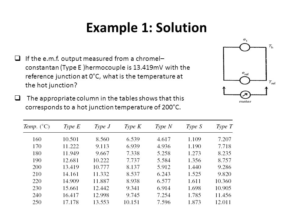 Example 1: Solution  If the e.m.f.