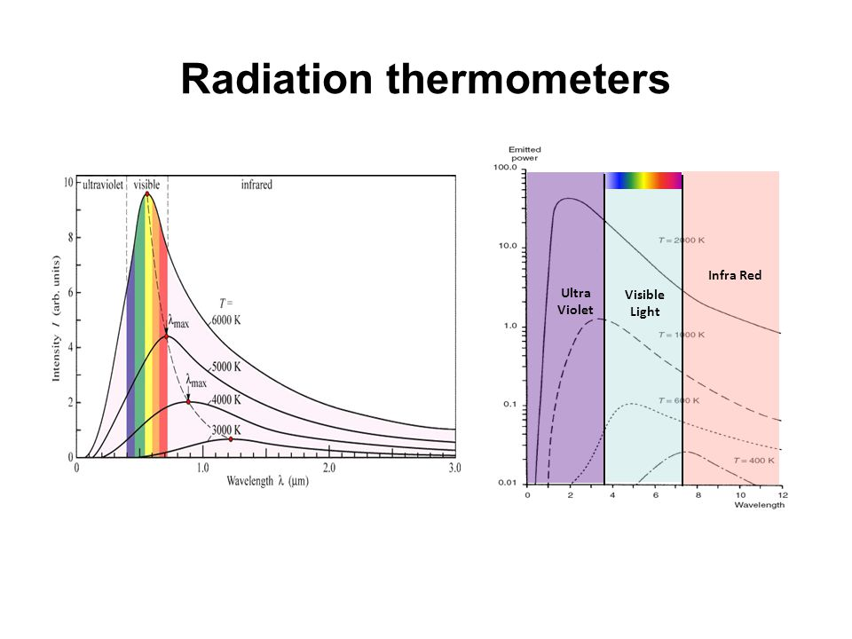 Radiation thermometers Infra Red Visible Light Ultra Violet