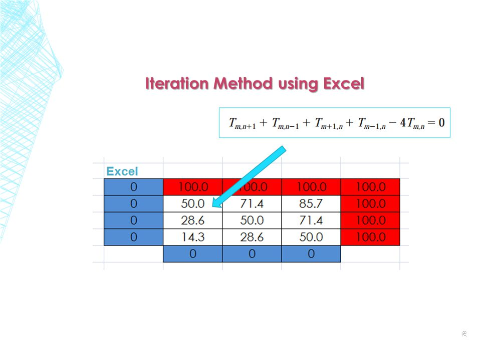 78 Iteration Method using Excel