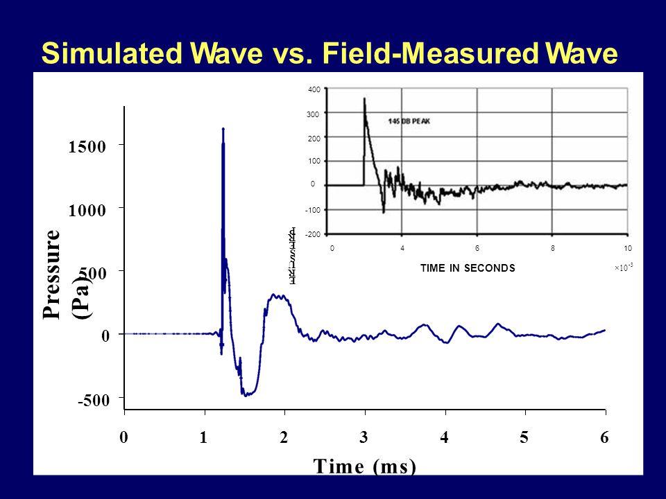 3Time (ms)3Time (ms) 012456 P re ss u re ( P a ) 0 -500 500 1000 1500 Peak SPL = 158 dB Simulated Wave vs.