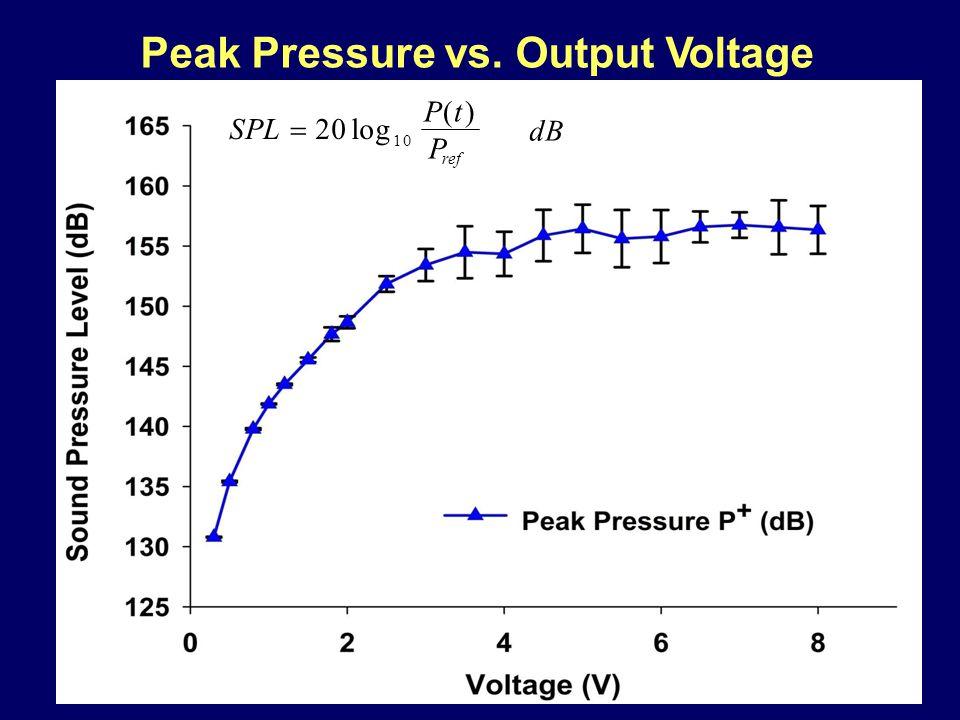 Peak Pressure vs. Output Voltage dB P ref P(t)P(t) SPL  20 log 10
