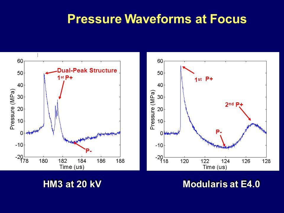 Pressure Waveforms at Focus HM3 at 20 kV Dual-Peak Structure 1 st P+ P- Modularis at E4.0 2 nd P+ 1st1st P+ P-