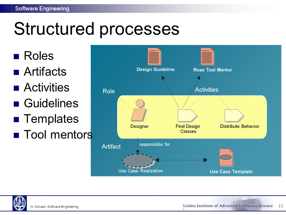 Software Engineering Structured processes Roles Artifacts Activities Guidelines Templates Tool mentors 11 N. Kokash, Software Engineering