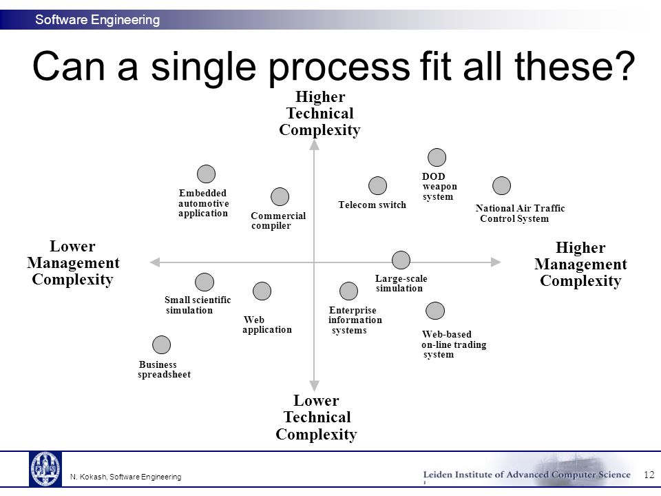 Software Engineering Can a single process fit all these.