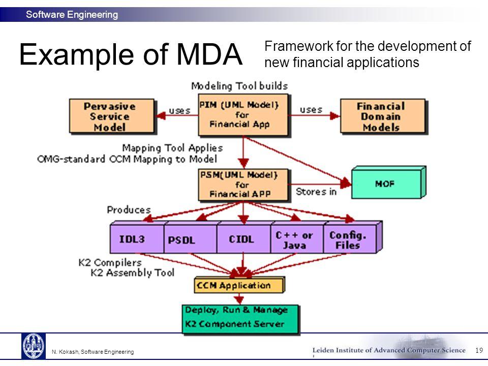 Software Engineering Example of MDA 19 N. Kokash, Software Engineering Framework for the development of new financial applications