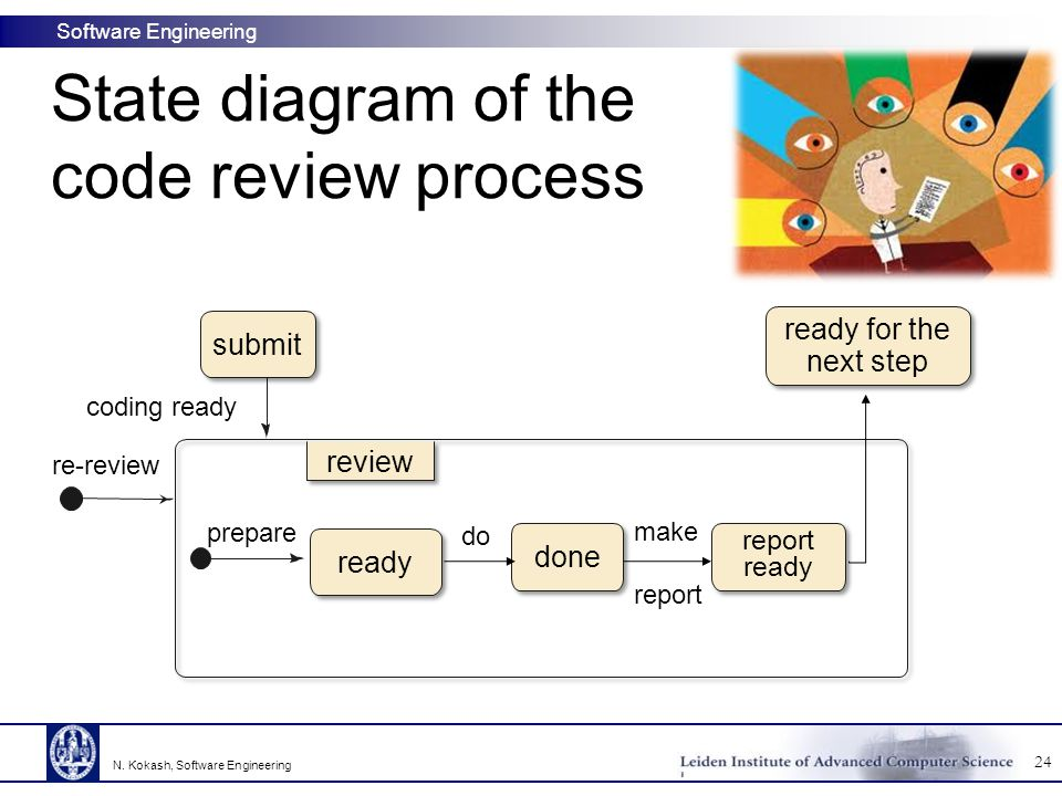 Software Engineering State diagram of the code review process coding ready re-review prepare do make report ready ready for the next step submit repor
