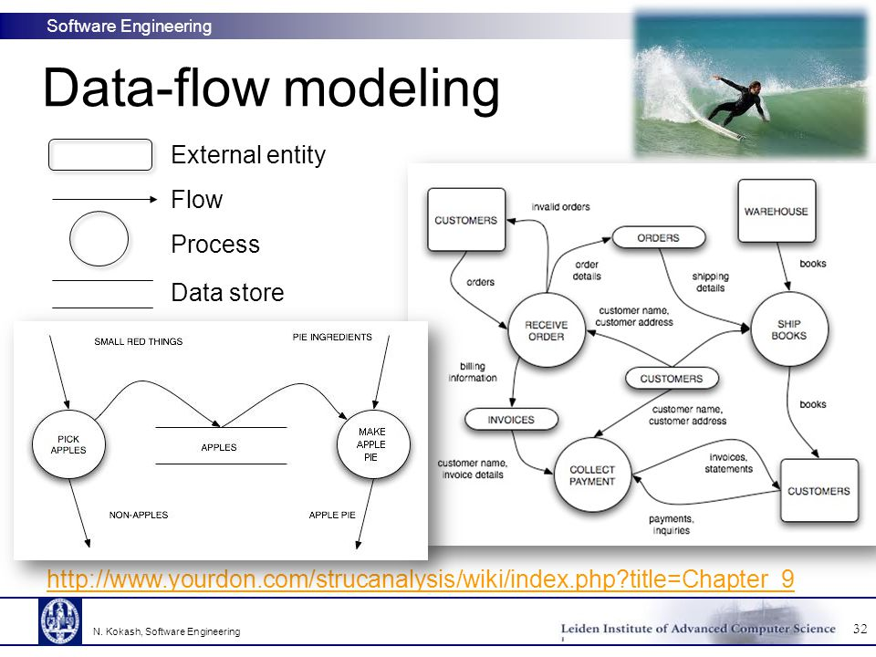 Software Engineering Data-flow modeling 32 N. Kokash, Software Engineering http://www.yourdon.com/strucanalysis/wiki/index.php?title=Chapter_9 Externa
