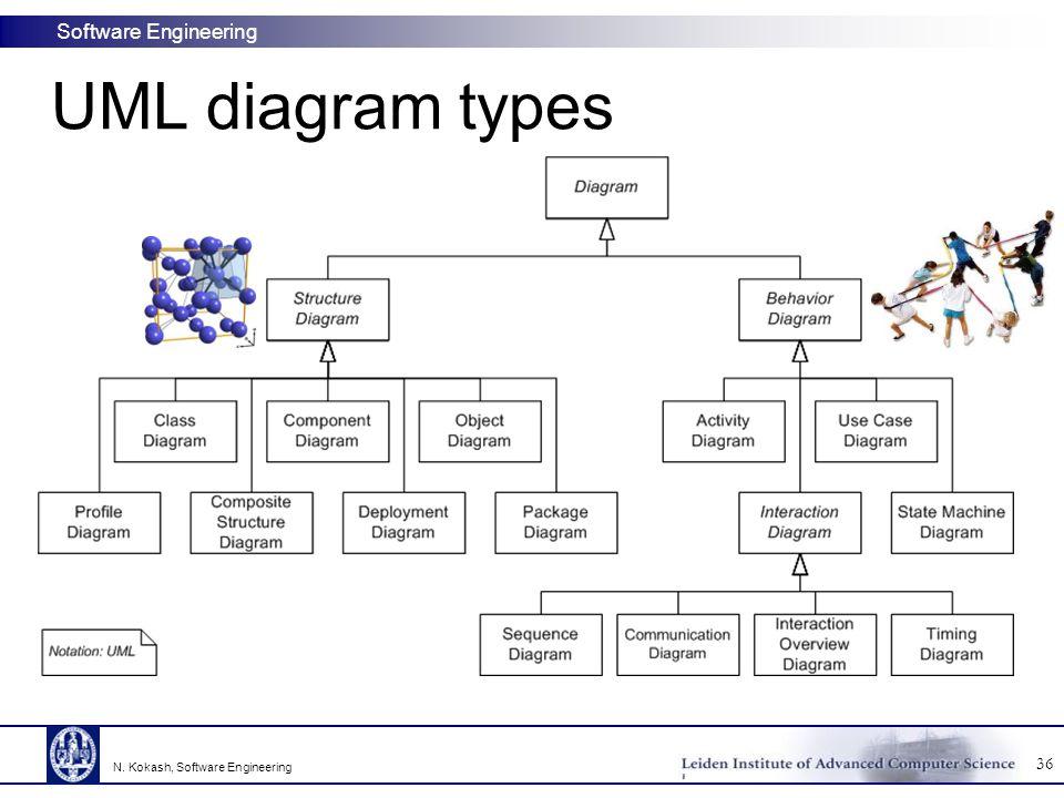 Software Engineering UML diagram types 36 N. Kokash, Software Engineering