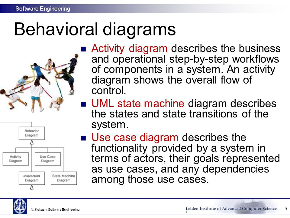 Software Engineering Behavioral diagrams Activity diagram describes the business and operational step-by-step workflows of components in a system. An
