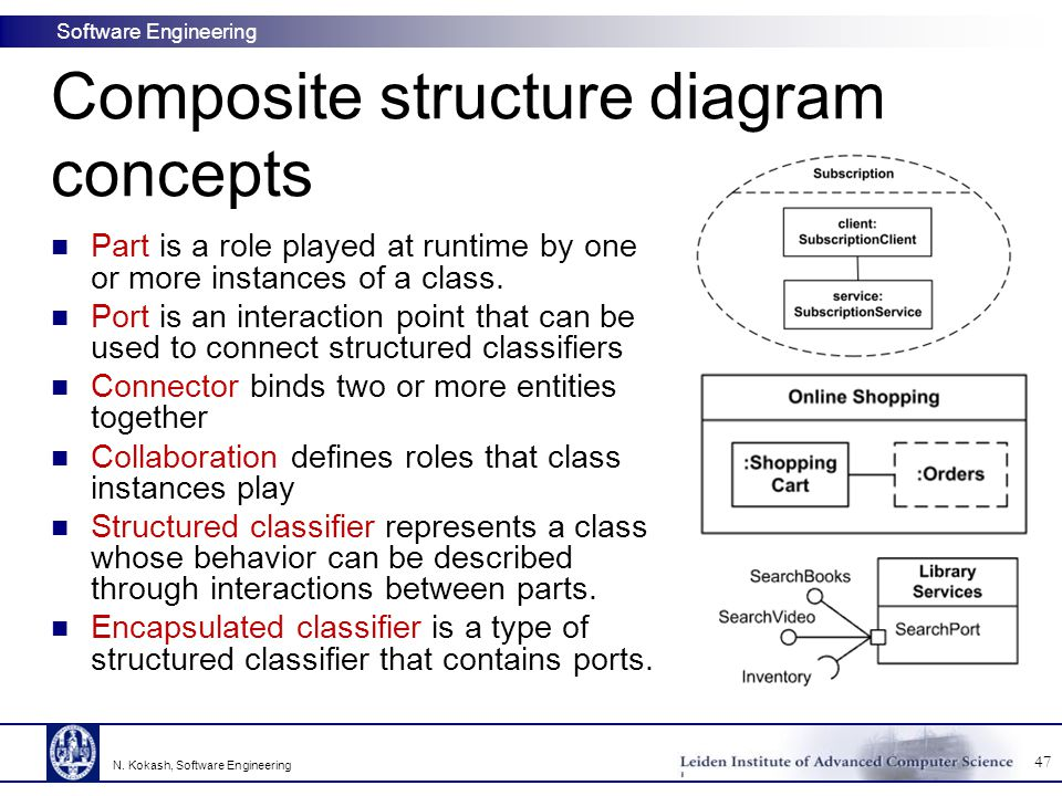 Software Engineering Composite structure diagram concepts Part is a role played at runtime by one or more instances of a class. Port is an interaction