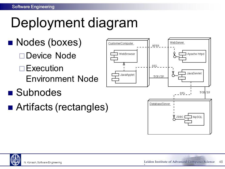 Software Engineering Deployment diagram 48 N. Kokash, Software Engineering Nodes (boxes)  Device Node  Execution Environment Node Subnodes Artifacts