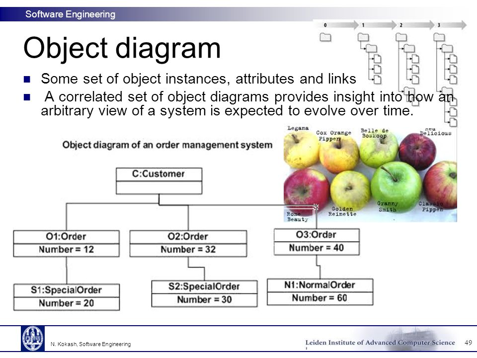 Software Engineering Object diagram Some set of object instances, attributes and links A correlated set of object diagrams provides insight into how an arbitrary view of a system is expected to evolve over time.
