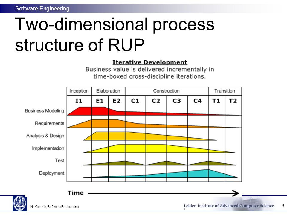 Software Engineering Two-dimensional process structure of RUP 5 N. Kokash, Software Engineering