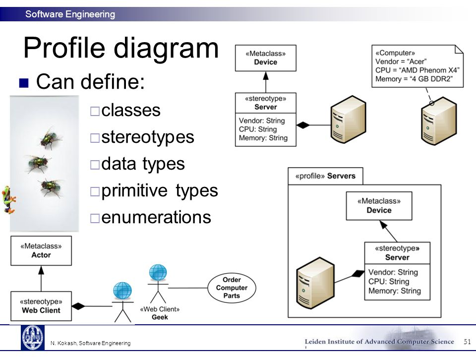Software Engineering Profile diagram Can define:  classes  stereotypes  data types  primitive types  enumerations 51 N.