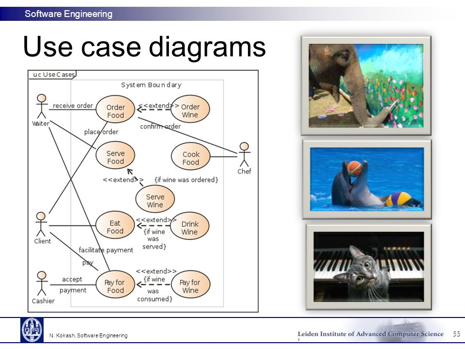 Software Engineering Use case diagrams 55 N. Kokash, Software Engineering